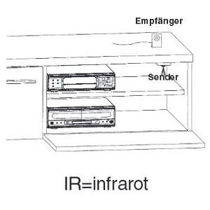 IRST IR-Repeater